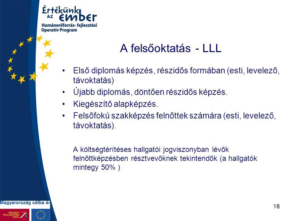 A felsőoktatás - LLL Első diplomás képzés, részidős formában (esti, levelező, távoktatás) Újabb diplomás, döntően részidős képzés.