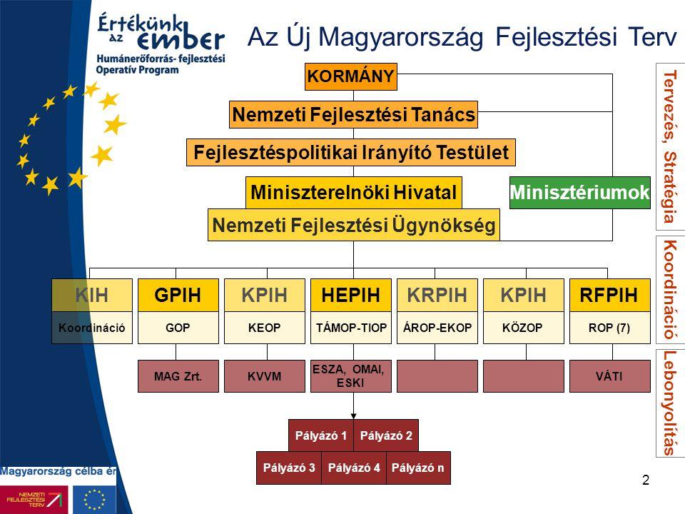 Az Új Magyarország Fejlesztési Terv