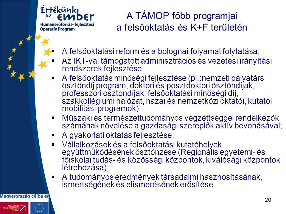 A TÁMOP főbb programjai a felsőoktatás és K+F területén
