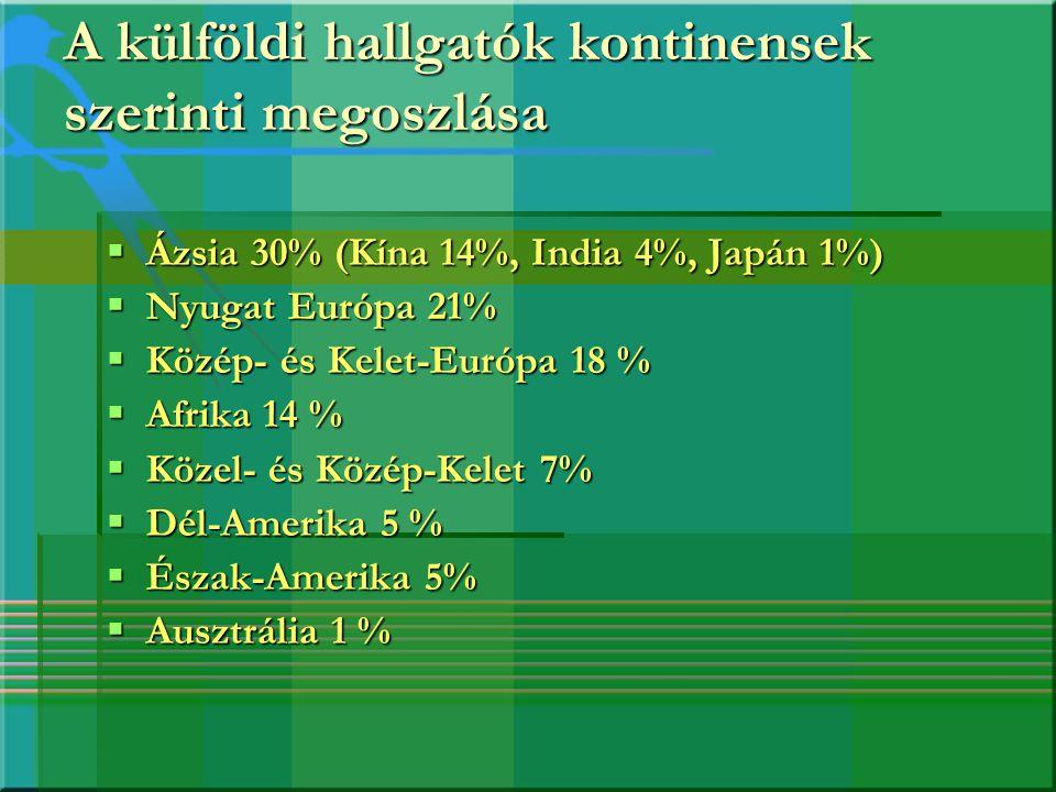 A külföldi hallgatók kontinensek szerinti megoszlása