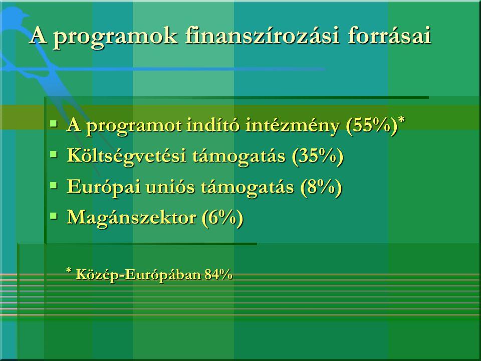 A programok finanszírozási forrásai