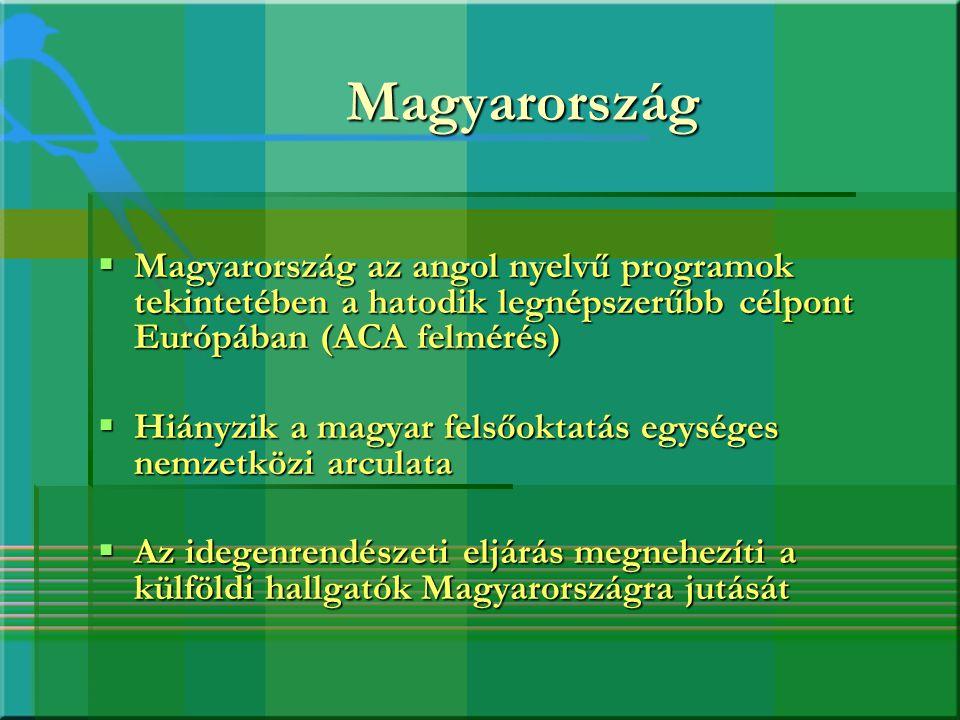 Magyarország Magyarország az angol nyelvű programok tekintetében a hatodik legnépszerűbb célpont Európában (ACA felmérés)