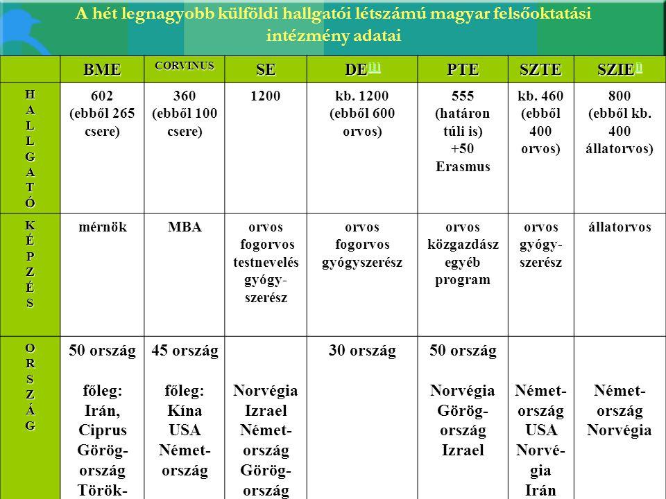 A hét legnagyobb külföldi hallgatói létszámú magyar felsőoktatási intézmény adatai