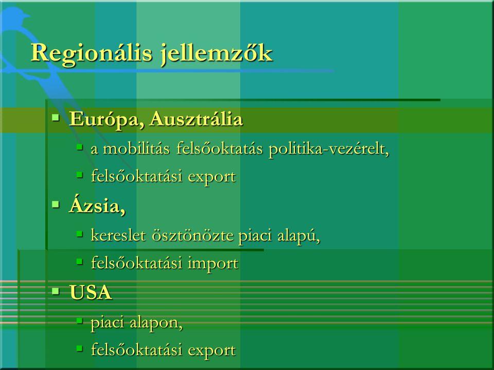 Regionális jellemzők Európa, Ausztrália Ázsia, USA