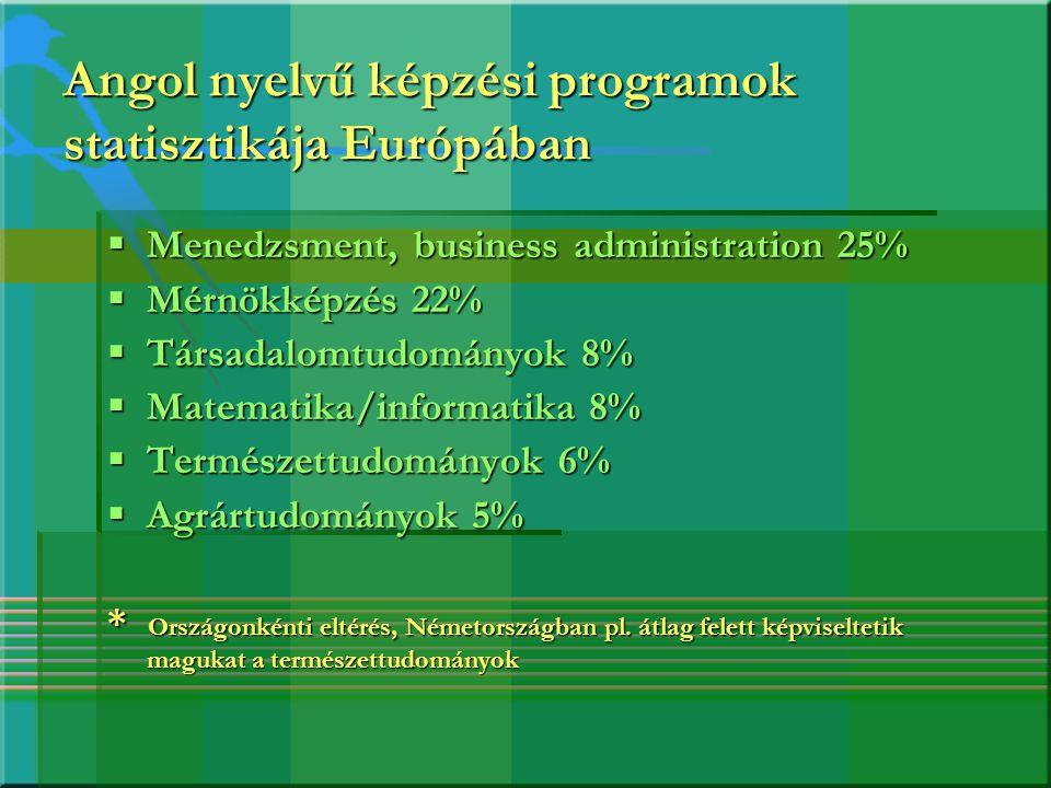 Angol nyelvű képzési programok statisztikája Európában