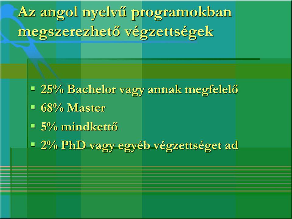 Az angol nyelvű programokban megszerezhető végzettségek
