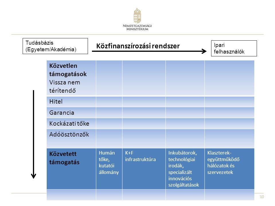 Közfinanszírozási rendszer