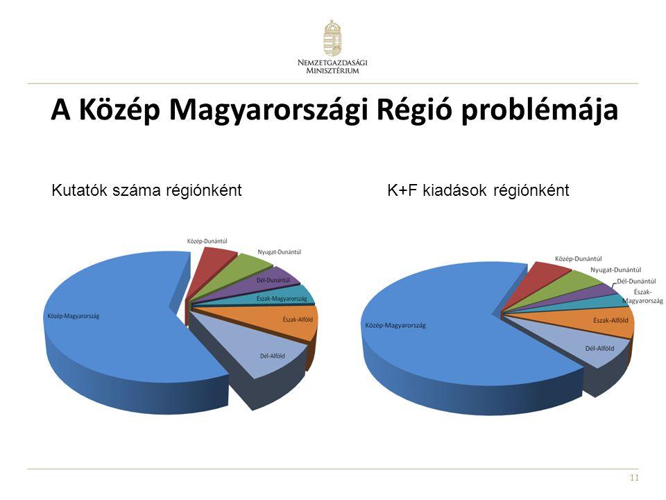 A Közép Magyarországi Régió problémája