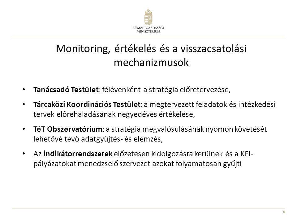 Monitoring, értékelés és a visszacsatolási mechanizmusok