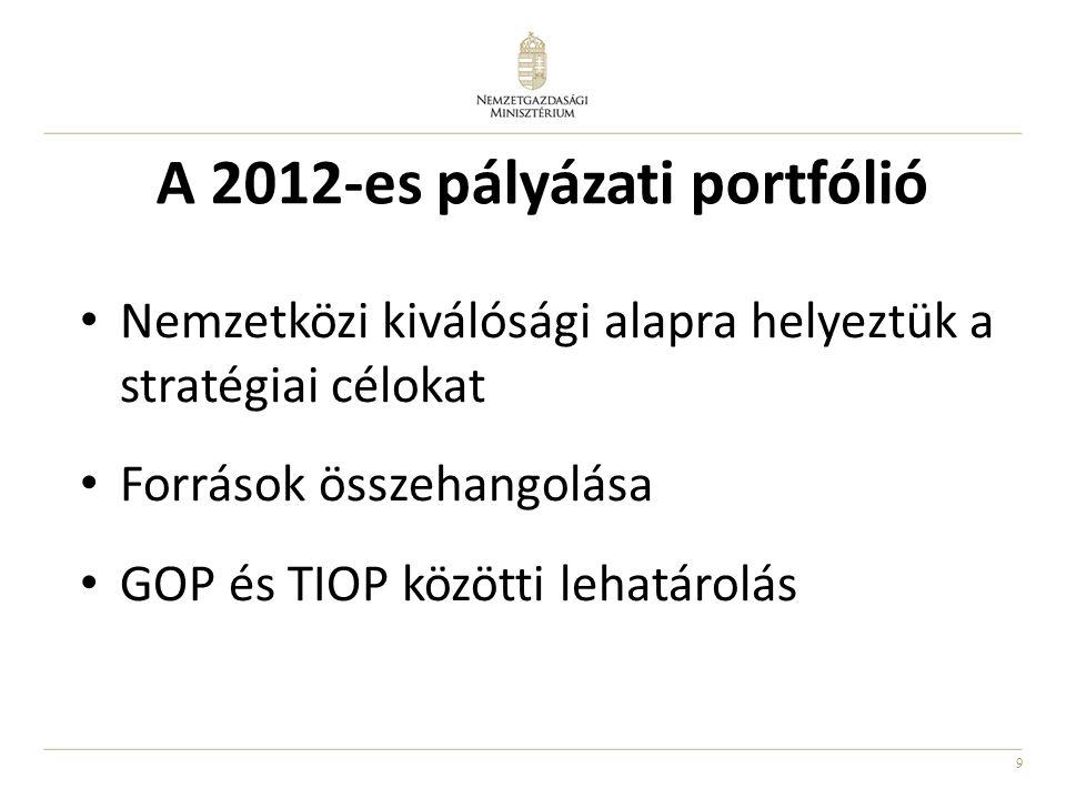 A 2012-es pályázati portfólió