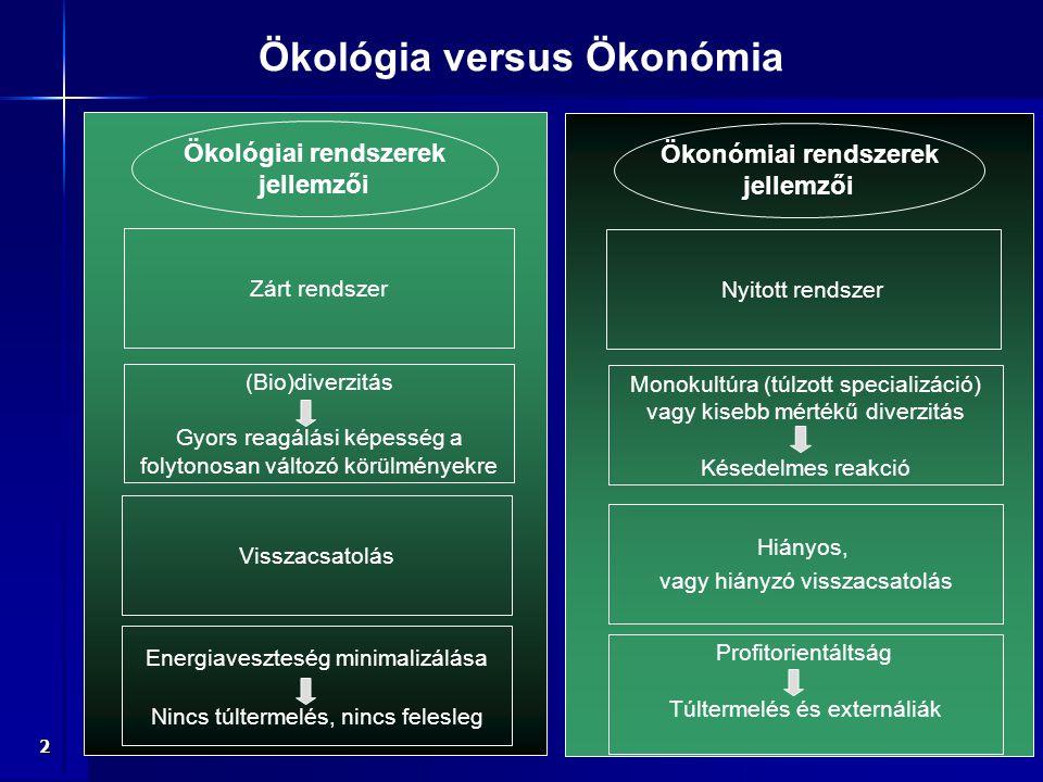 Ökológia versus Ökonómia