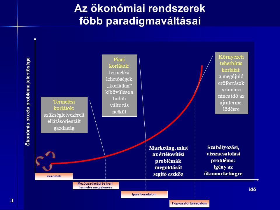 Az ökonómiai rendszerek főbb paradigmaváltásai