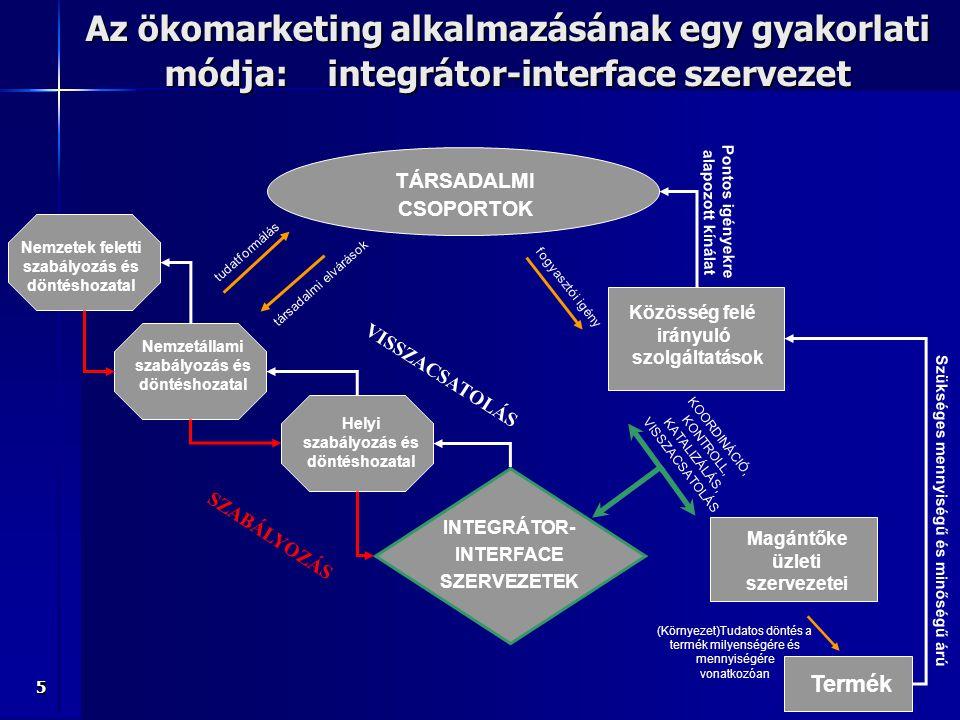 Az ökomarketing alkalmazásának egy gyakorlati módja: integrátor-interface szervezet
