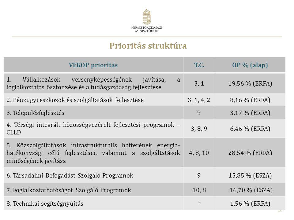 Prioritás struktúra VEKOP prioritás T.C. OP % (alap)