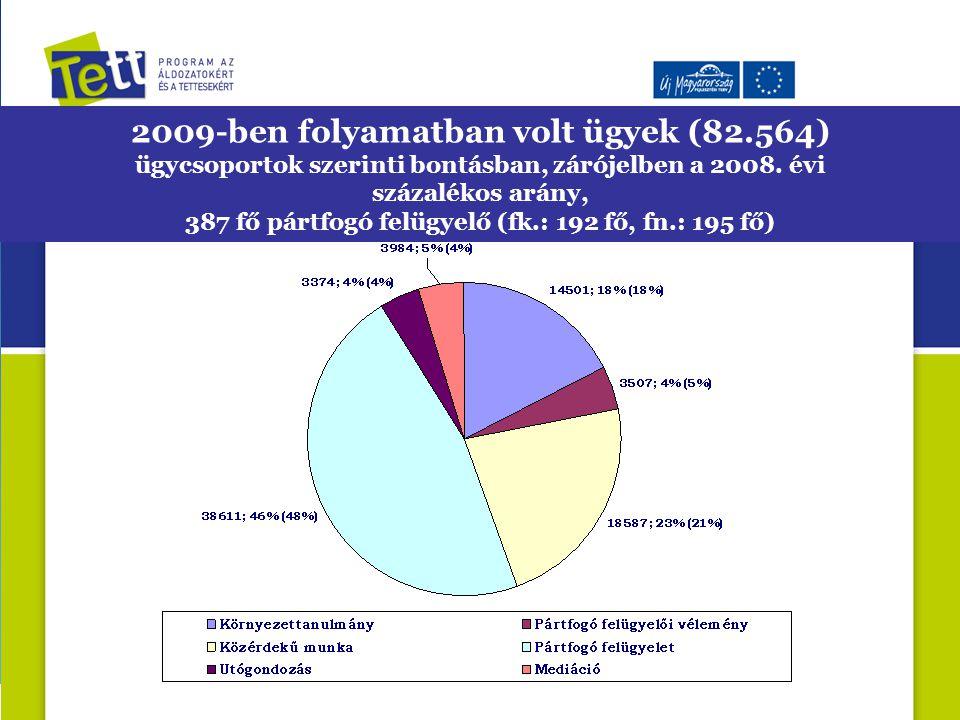 2009-ben folyamatban volt ügyek (82