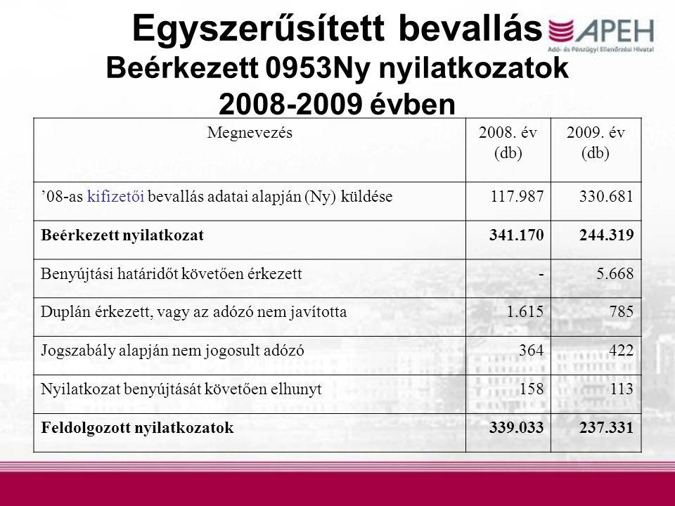Egyszerűsített bevallás Beérkezett 0953Ny nyilatkozatok 2008-2009 évben