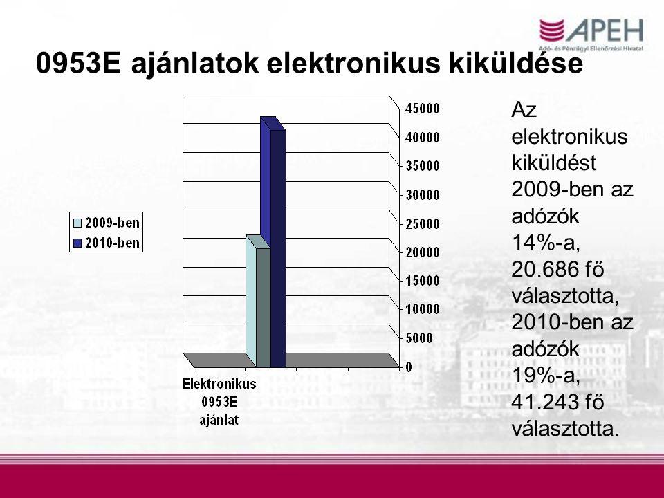 0953E ajánlatok elektronikus kiküldése
