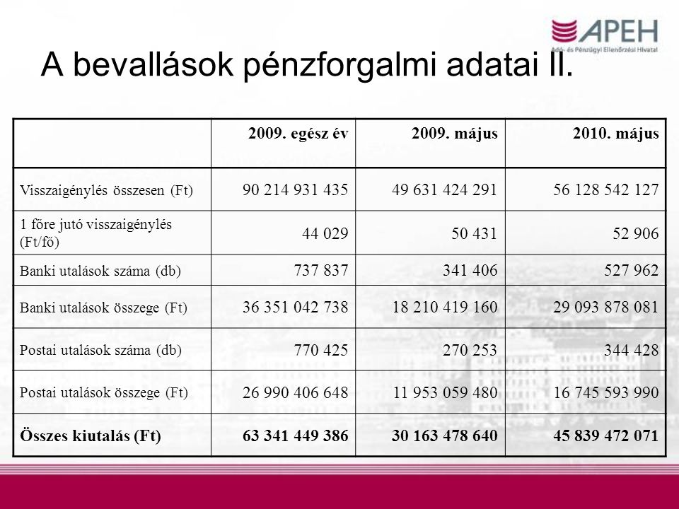 A bevallások pénzforgalmi adatai II.