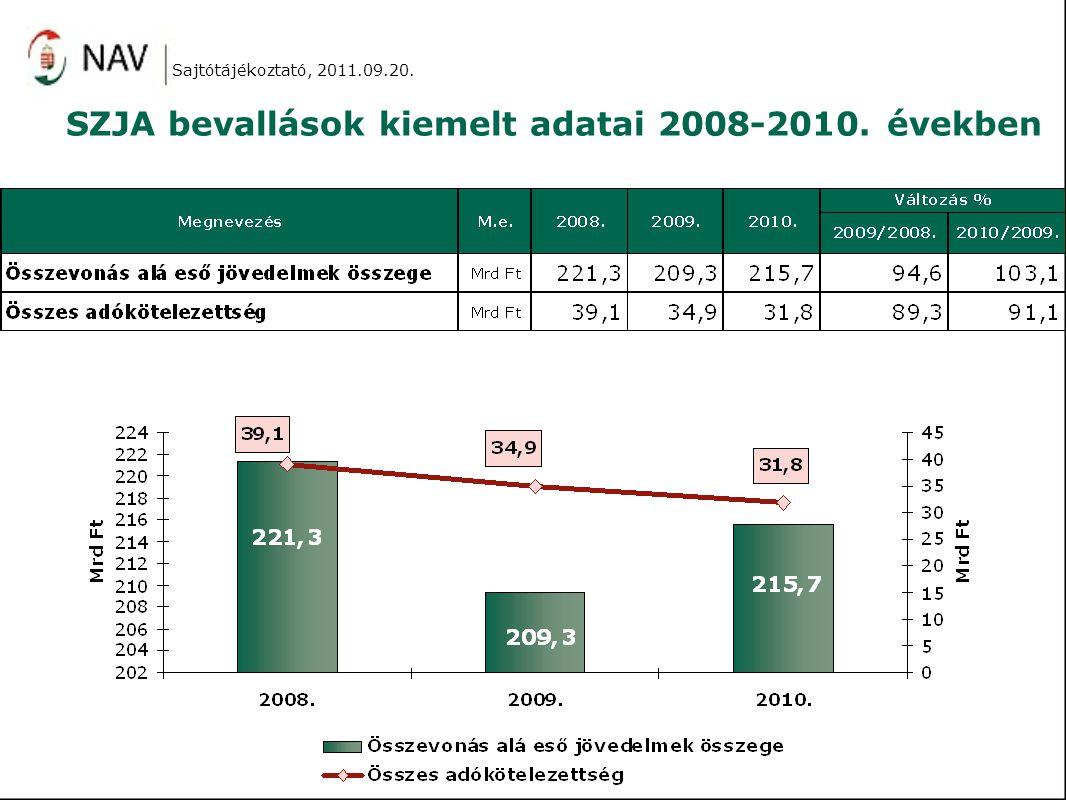 SZJA bevallások kiemelt adatai 2008-2010. években