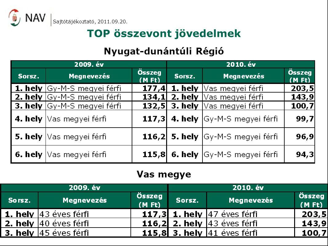 TOP összevont jövedelmek Nyugat-dunántúli Régió