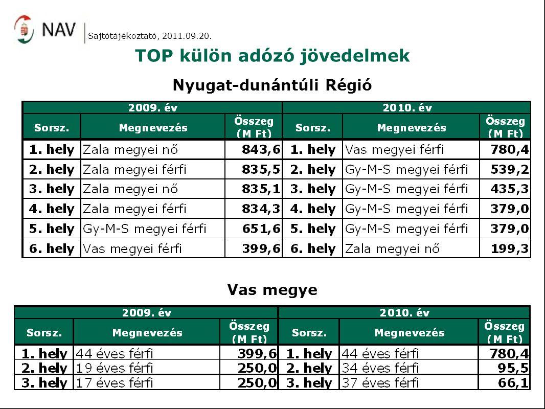TOP külön adózó jövedelmek Nyugat-dunántúli Régió