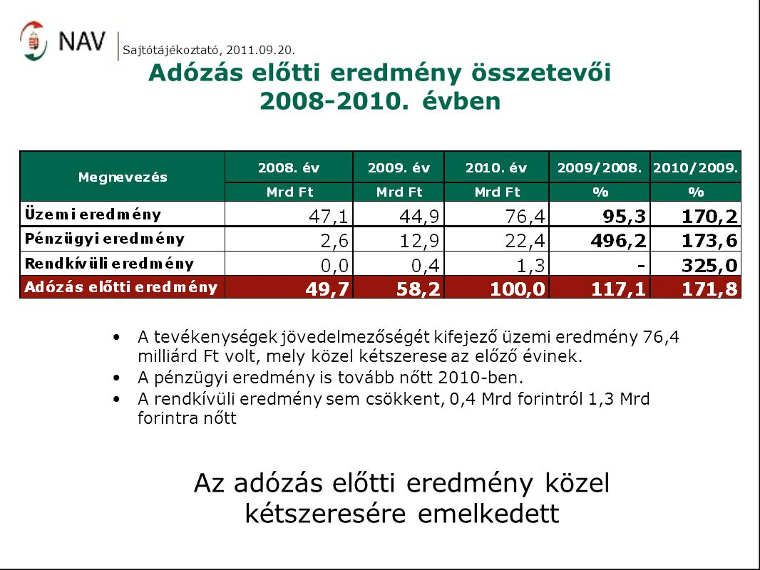 Adózás előtti eredmény összetevői 2008-2010. évben