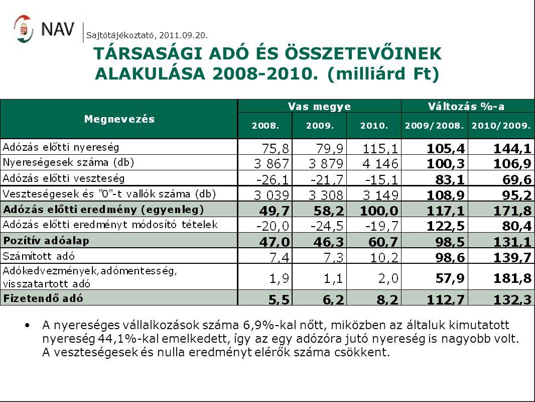 TÁRSASÁGI ADÓ ÉS ÖSSZETEVŐINEK ALAKULÁSA 2008-2010. (milliárd Ft)
