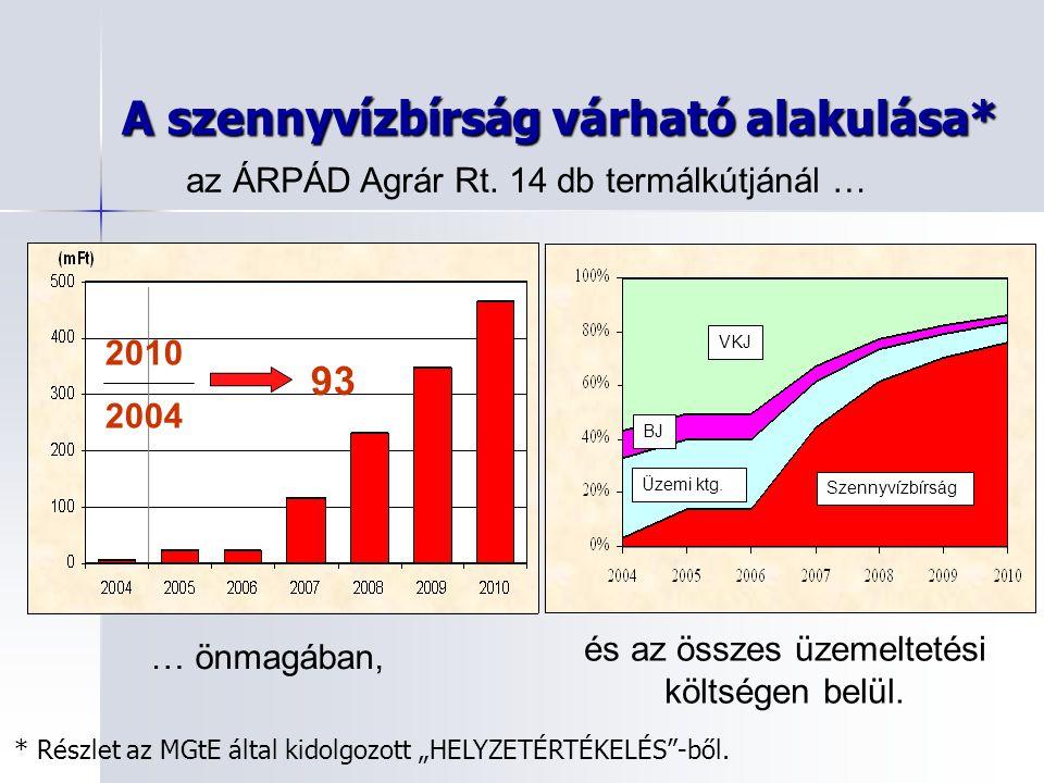 A szennyvízbírság várható alakulása*