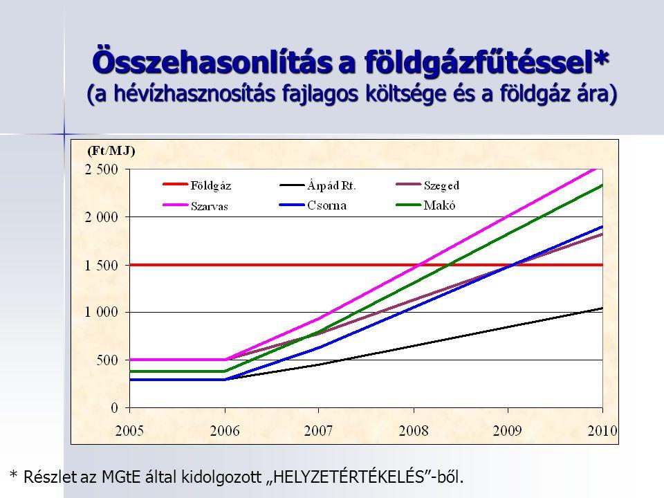 Összehasonlítás a földgázfűtéssel