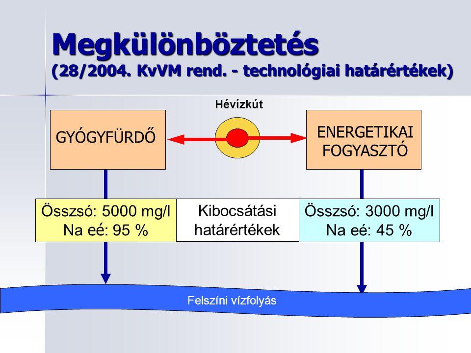 Megkülönböztetés (28/2004. KvVM rend. - technológiai határértékek)