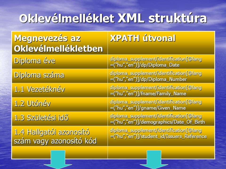 Oklevélmelléklet XML struktúra