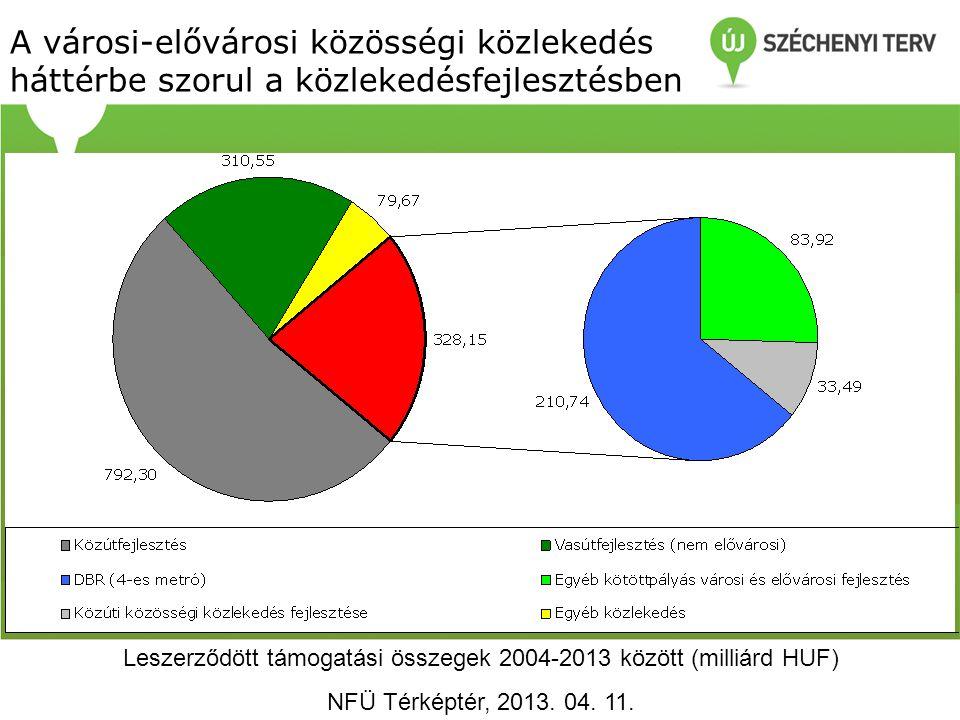 Leszerződött támogatási összegek 2004-2013 között (milliárd HUF)