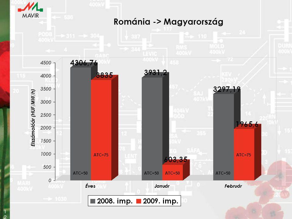 Románia -> Magyarország