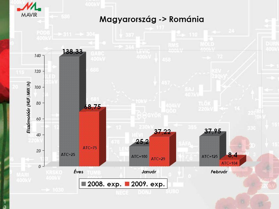 Magyarország -> Románia