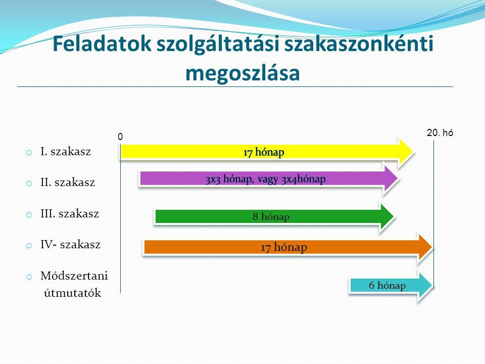 Feladatok szolgáltatási szakaszonkénti megoszlása