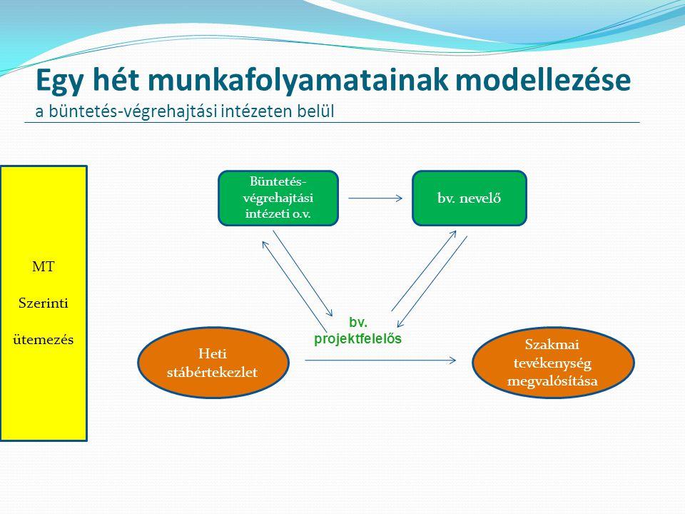 Egy hét munkafolyamatainak modellezése a büntetés-végrehajtási intézeten belül