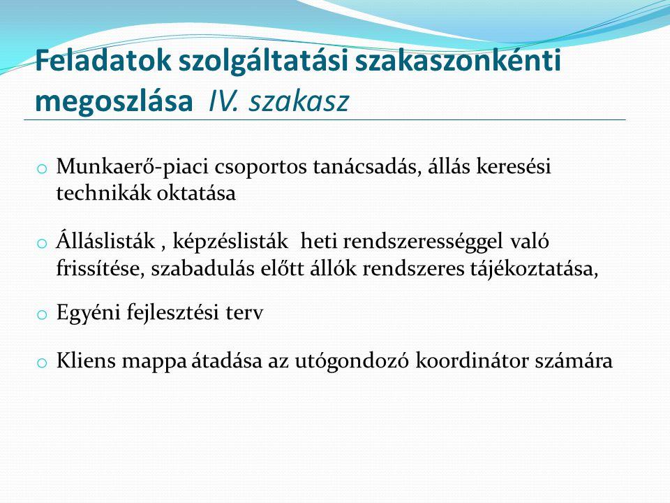 Feladatok szolgáltatási szakaszonkénti megoszlása IV. szakasz