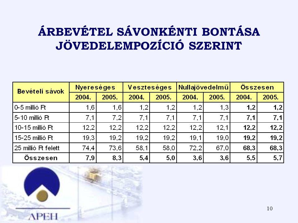 ÁRBEVÉTEL SÁVONKÉNTI BONTÁSA JÖVEDELEMPOZÍCIÓ SZERINT