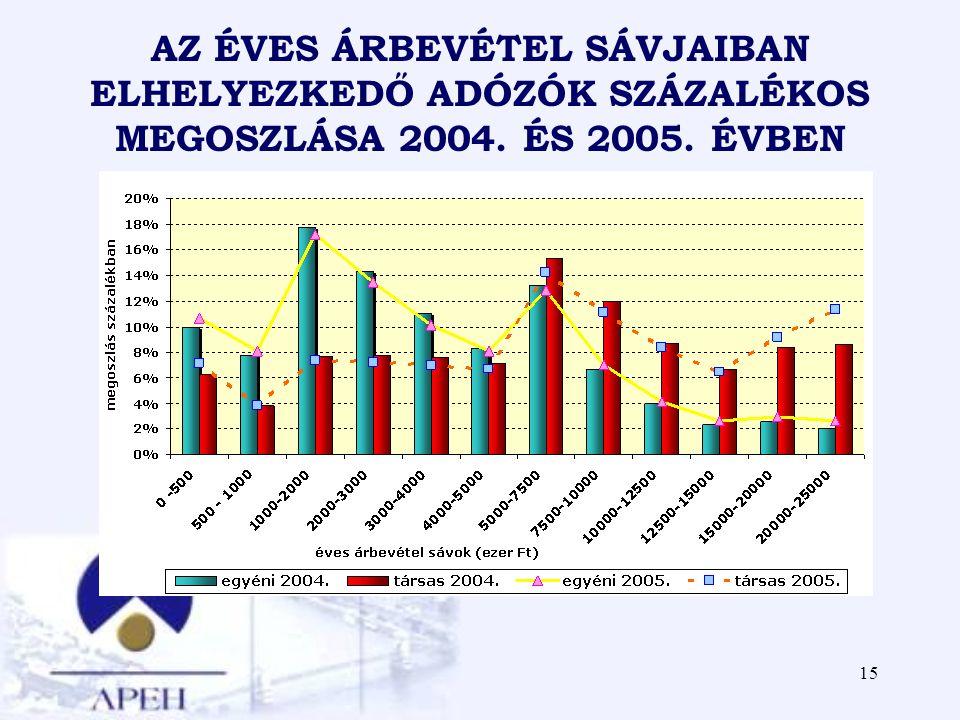 AZ ÉVES ÁRBEVÉTEL SÁVJAIBAN ELHELYEZKEDŐ ADÓZÓK SZÁZALÉKOS MEGOSZLÁSA 2004. ÉS 2005. ÉVBEN