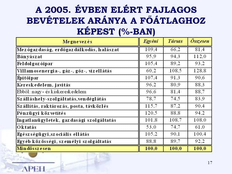 A 2005. ÉVBEN ELÉRT FAJLAGOS BEVÉTELEK ARÁNYA A FŐÁTLAGHOZ KÉPEST (%-BAN)