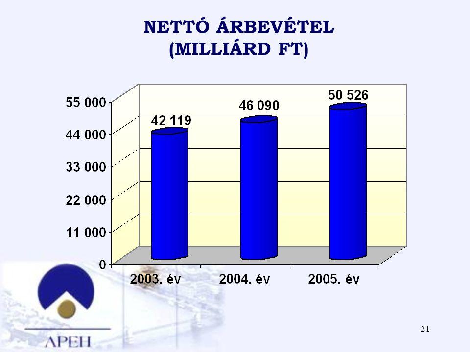 NETTÓ ÁRBEVÉTEL (MILLIÁRD FT)