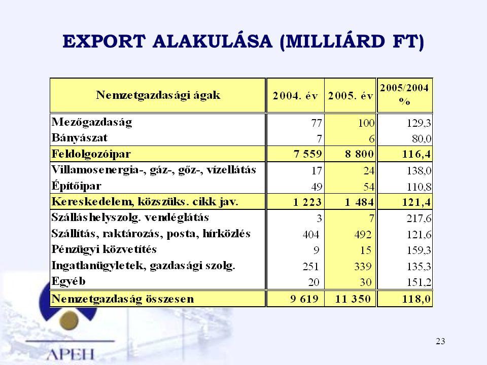 EXPORT ALAKULÁSA (MILLIÁRD FT)