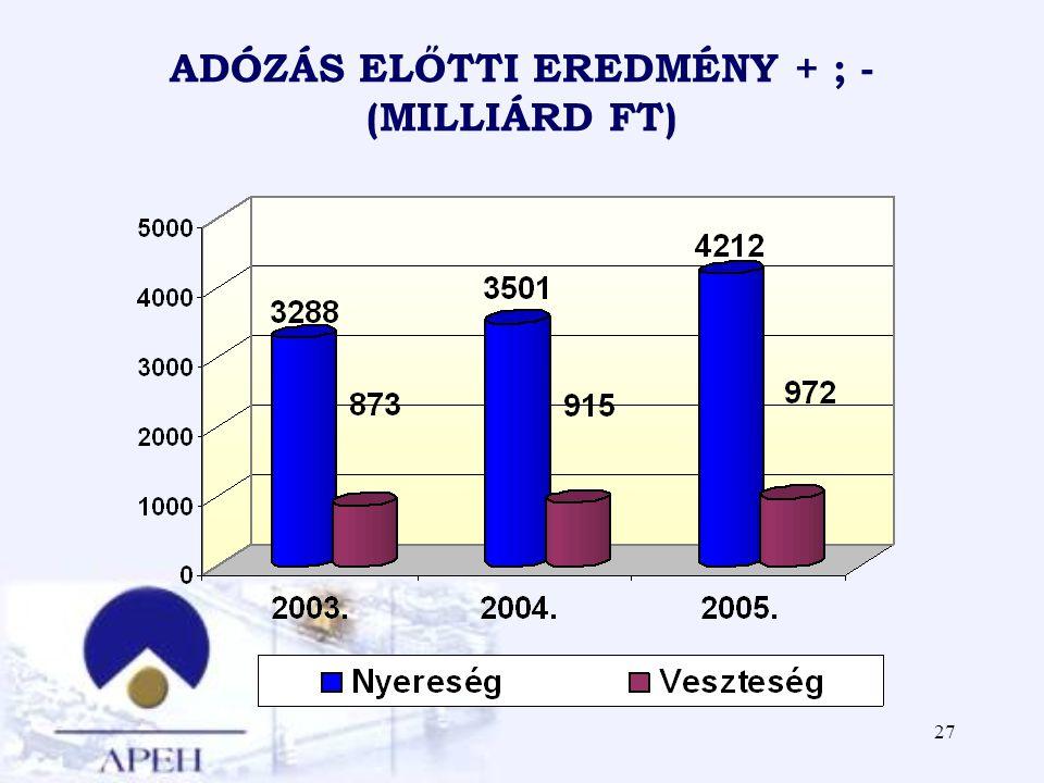 ADÓZÁS ELŐTTI EREDMÉNY + ; - (MILLIÁRD FT)