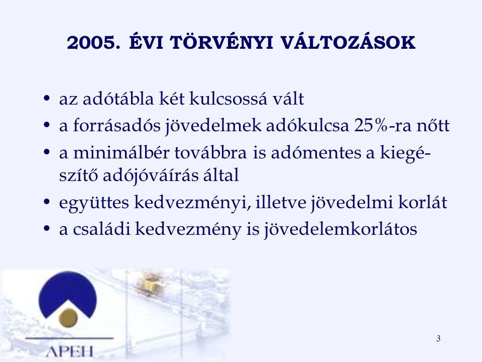 2005. ÉVI TÖRVÉNYI VÁLTOZÁSOK