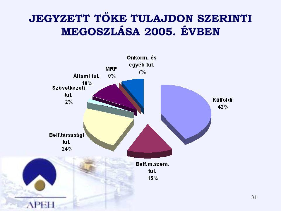JEGYZETT TŐKE TULAJDON SZERINTI MEGOSZLÁSA 2005. ÉVBEN