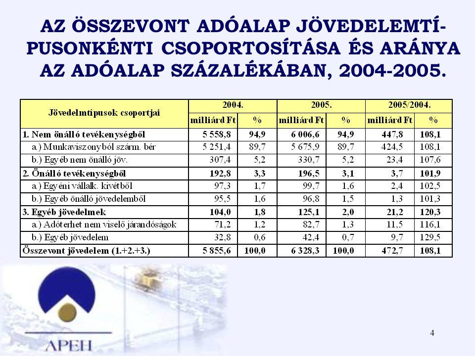 AZ ÖSSZEVONT ADÓALAP JÖVEDELEMTÍ-PUSONKÉNTI CSOPORTOSÍTÁSA ÉS ARÁNYA AZ ADÓALAP SZÁZALÉKÁBAN, 2004-2005.