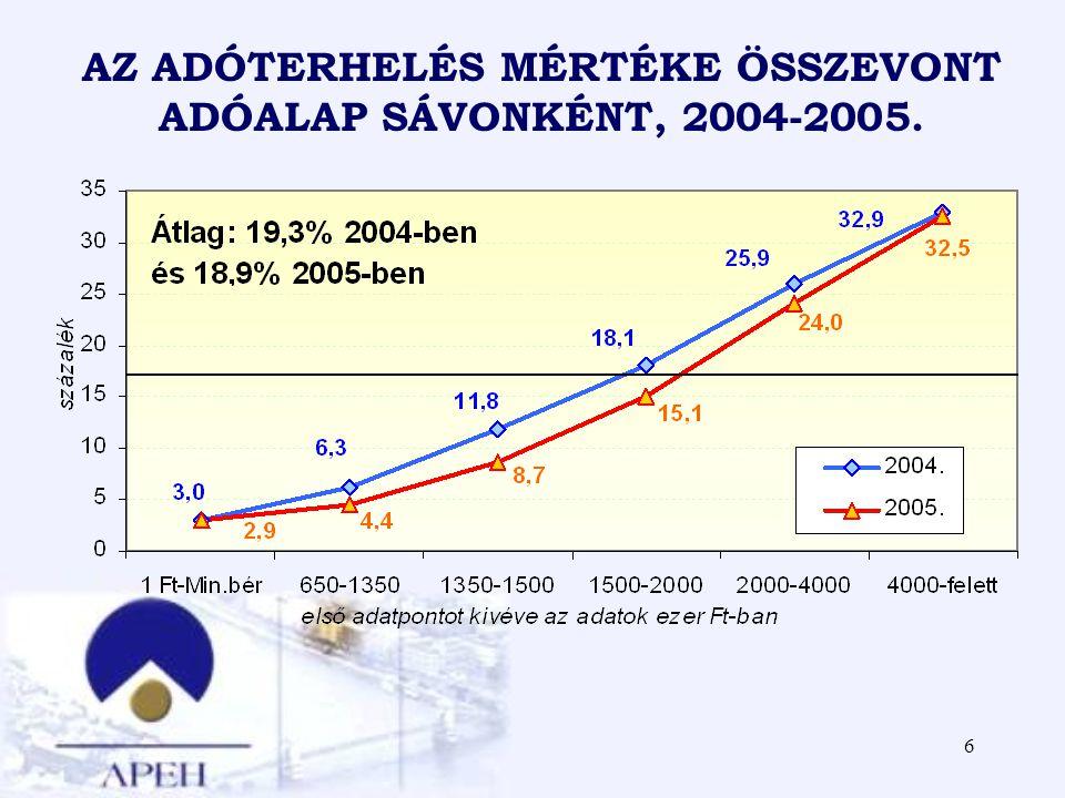 AZ ADÓTERHELÉS MÉRTÉKE ÖSSZEVONT ADÓALAP SÁVONKÉNT, 2004-2005.
