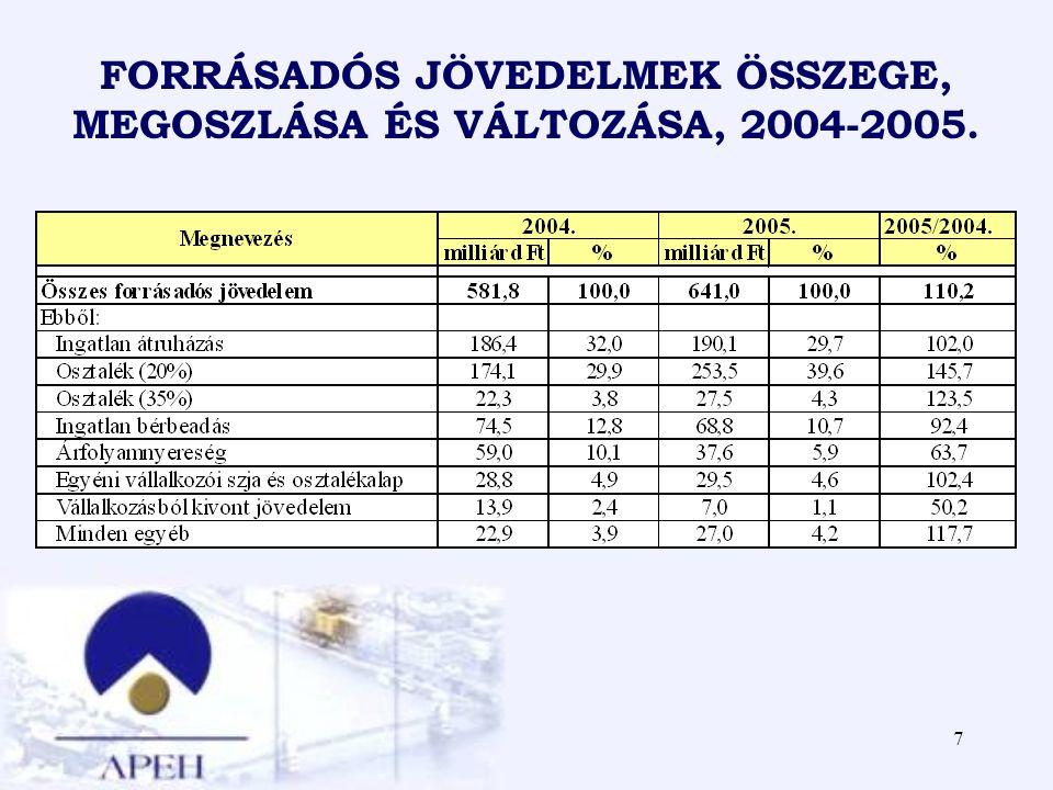 FORRÁSADÓS JÖVEDELMEK ÖSSZEGE, MEGOSZLÁSA ÉS VÁLTOZÁSA, 2004-2005.