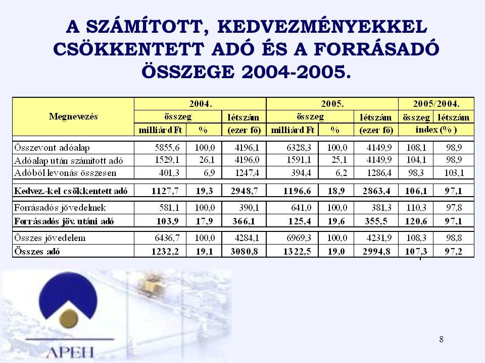 A SZÁMÍTOTT, KEDVEZMÉNYEKKEL CSÖKKENTETT ADÓ ÉS A FORRÁSADÓ ÖSSZEGE 2004-2005.