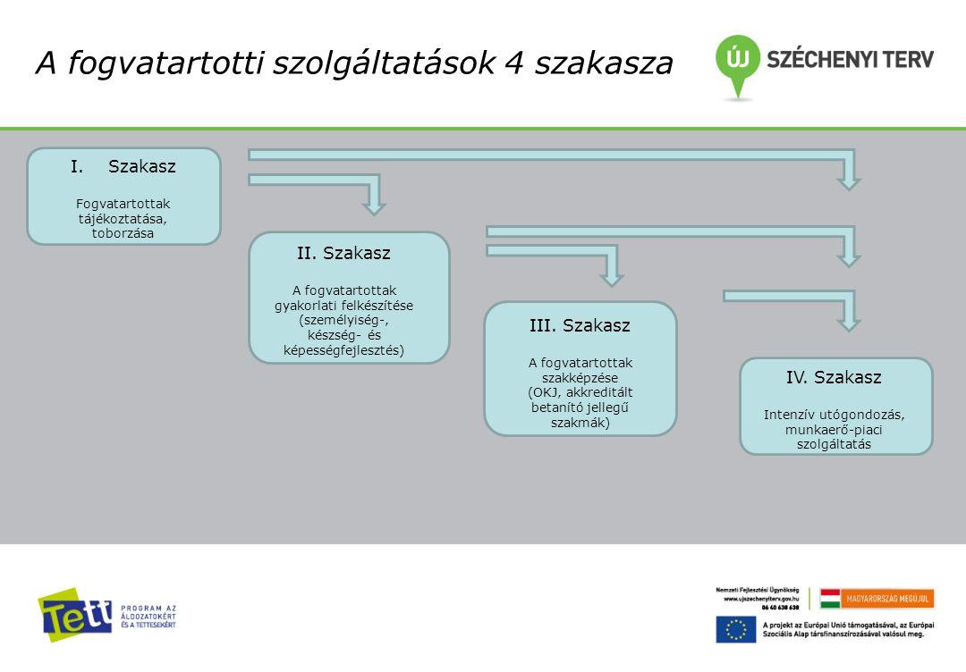 A fogvatartotti szolgáltatások 4 szakasza